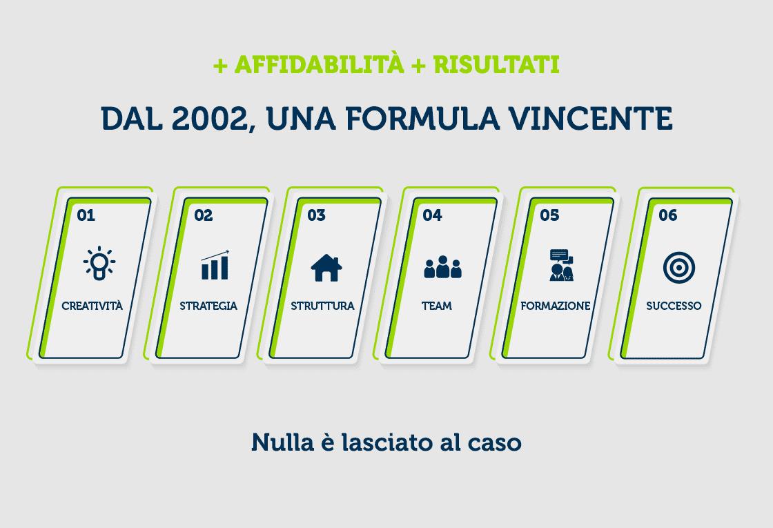 Delfiadv.it - Formula vincente dal 2002 - Agenzia comunicazione napoli